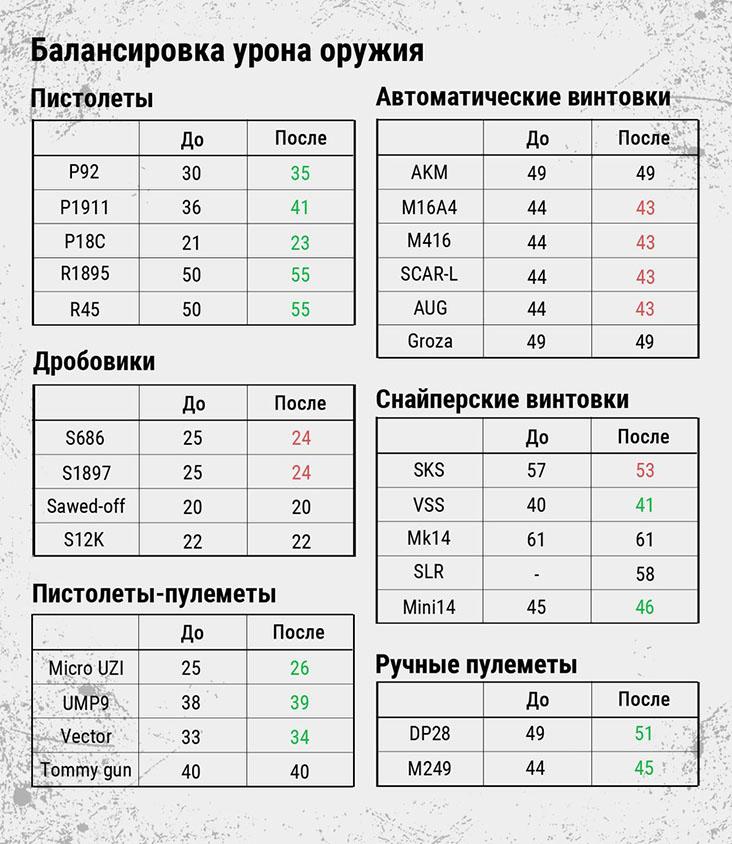 изменение баланса оружия PUBG